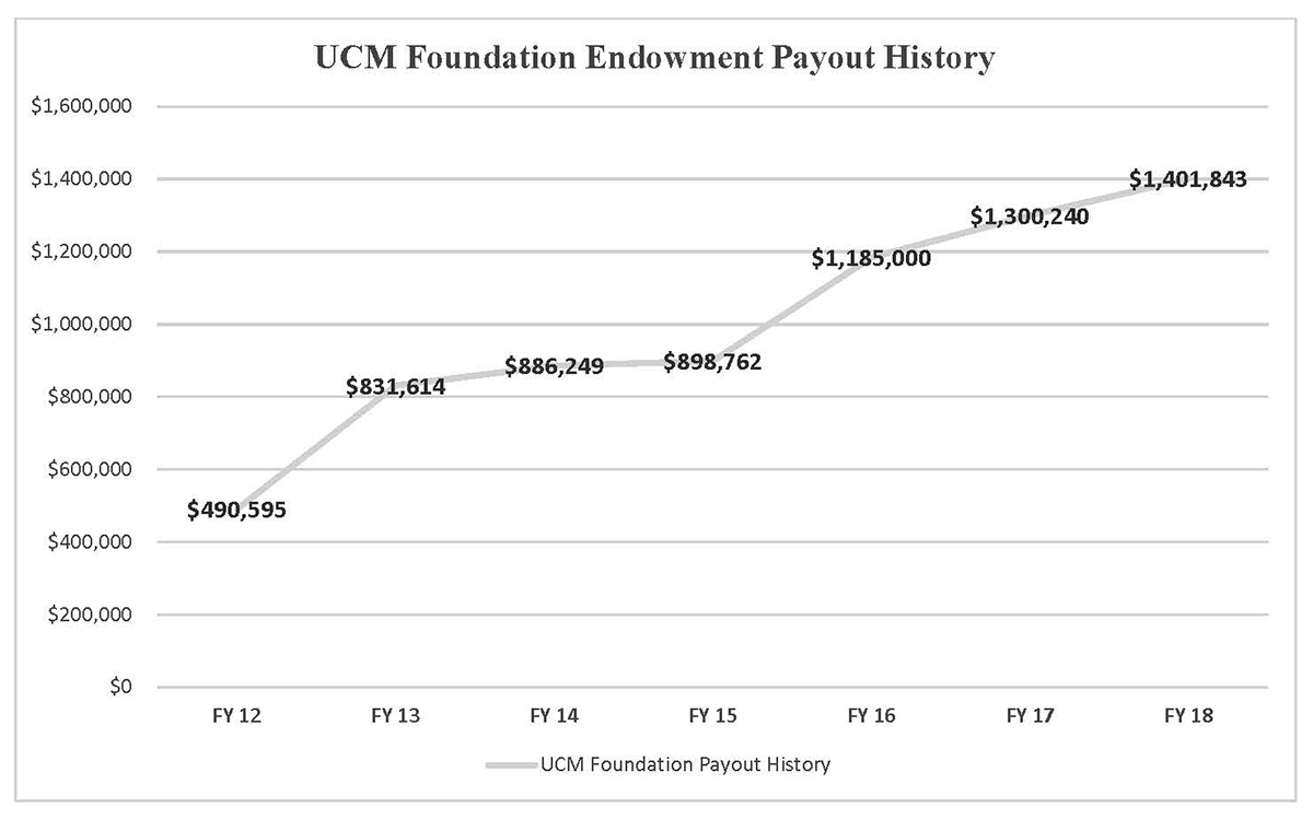 FY17 Payout Graph